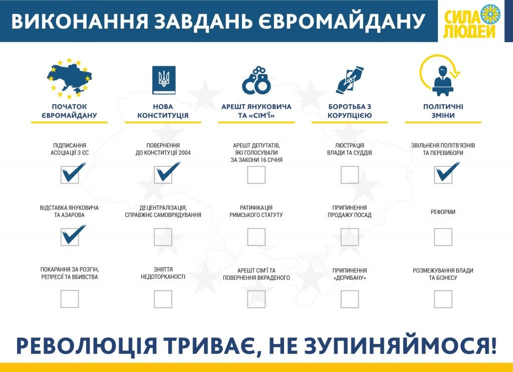 Вимоги Майдану Сила людей
